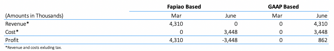 fapiao accounting profit and loss 1