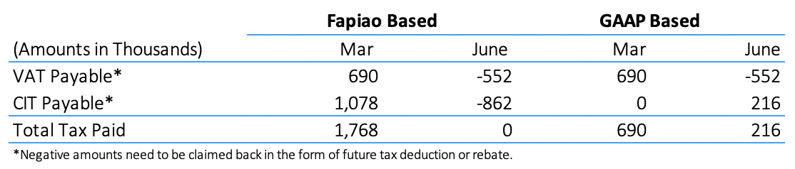 fapiao accounting tax payable